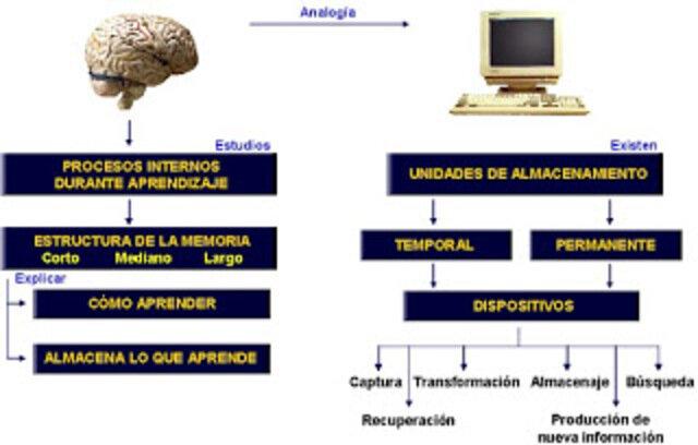 Procesamiento de la información: Gagné 1949 – 1958