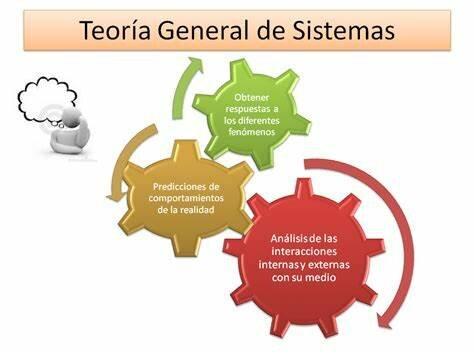 Teoría General de Sistema y la Cibernética 1962-1968