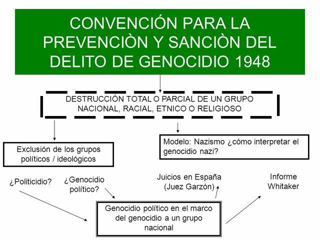 Convención sobre la Prevención y Sanción del Delito de Genocidio