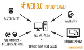 LA WEB 2.0 Y LA COMUNICACIÓN BIDIRECCIONAL