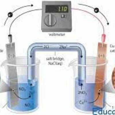 Electroquimica timeline