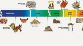 Eix Cronològic - Dimaa timeline