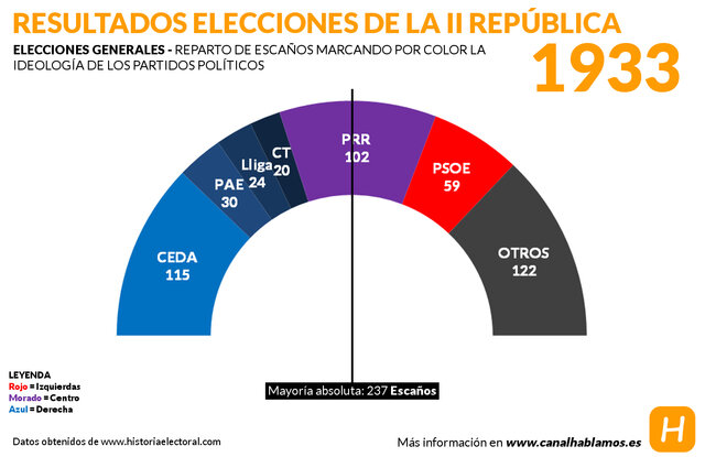 Elecciones de noviembre de 1933