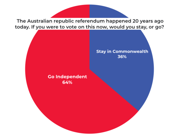 55% of voters rejected the idea of becoming an independent republic.