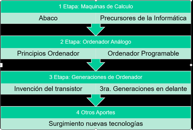 Clasificación por Etapas