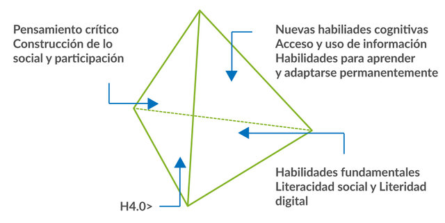 EL HUMANISMO DIGITAL 4.0