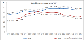 China and India Financial Power Growth