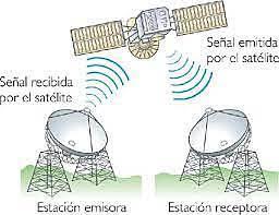 Primeros enlaces vía satélite cruzando dos océanos
