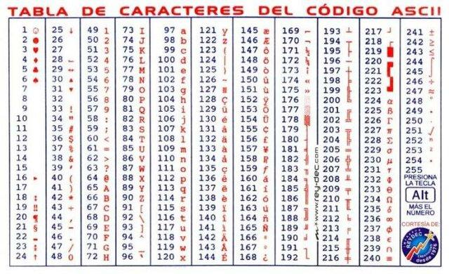 Creación del código ASCII (Código Americano Estándar para Intercambio de Información)