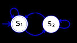 Historia y evolución de la teoría de autómatas y lenguajes formales timeline