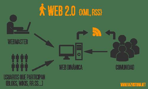 Llegada de la Web 2.0