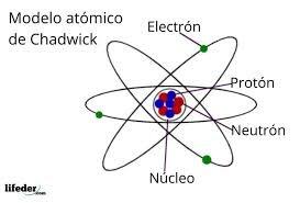 Desarrollo del teoría atómica