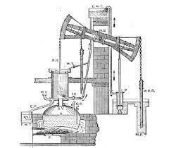 Construcción de la máquina a vapor