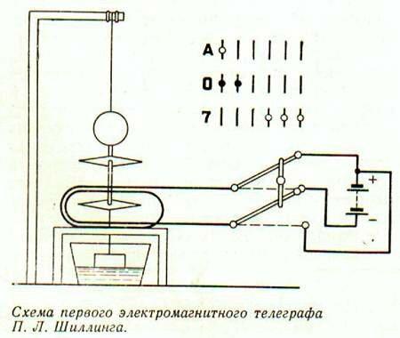 Первый  телеграф  П. Л.  Шиллинга