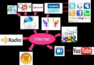 Aparición de Vídeo conferencias, correo electrónico e Internet