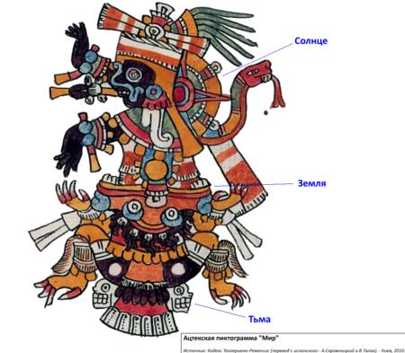 Ацтекское письмо (Центральная Америка).