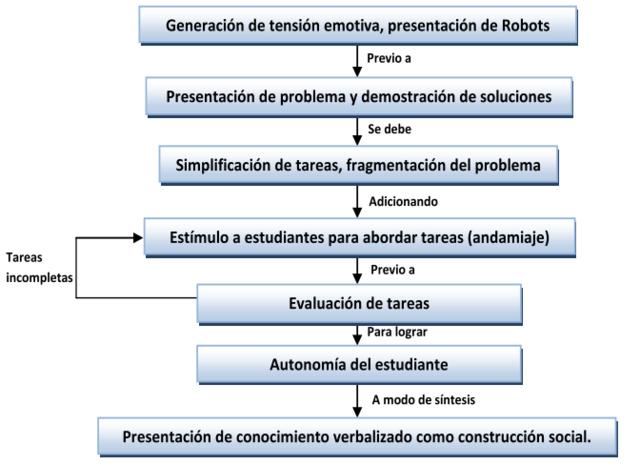 USO DE LA ROBÓTICA EDUCATIVA COMO ESTRATEGIA DIDÁCTICA EN EL AULA