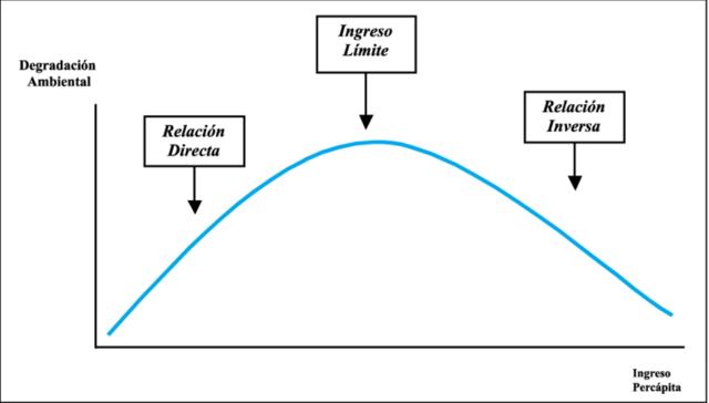 Teoría de la curva ambiental de Kuznets