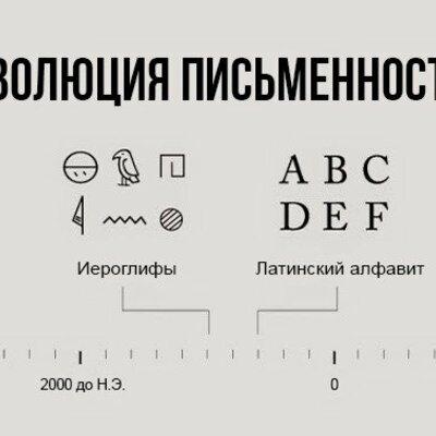 Эволюция письменности timeline