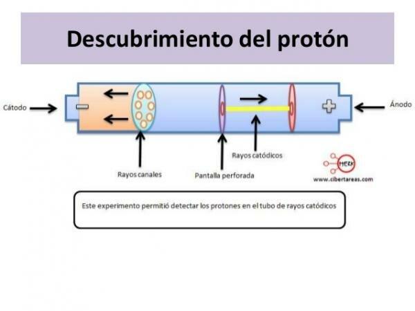 1.918 Ernest Rutherford  descubre el proton