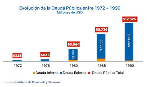 La deuda externa en Ecuador