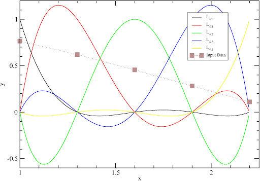 Fórmula de interpolación de diferencias finitas de una función f(x)