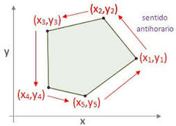 La fórmula del área de Gauss