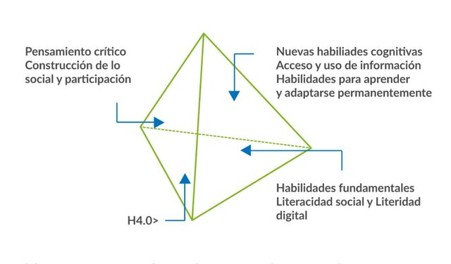 Visualización del humanismo 4.0