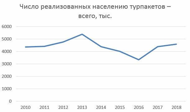 Государственная программа Российской федерации «Развитие культуры и туризма» на 2013—2020 годы