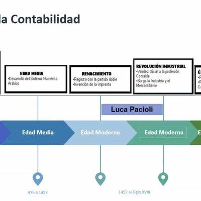 Recorrido histórico normatividad contable en Colombia timeline