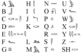 Origen del Alfabeto