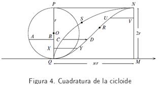 Cuadratura de la cicloide por Roberval