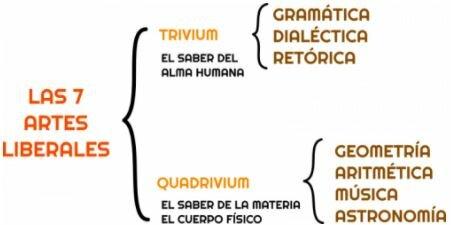 El Trivium y el Quadrivium