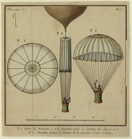 El paracaídas (1783)