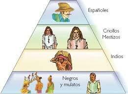 Periodo Colonial