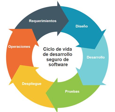 Ciclo de vida del desarrollo de un software