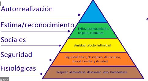 Teoría de las necesidad humanas