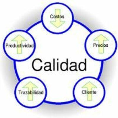 EVOLUCIÓN CRONOLÓGICA DEL  CONCEPTO DE CALIDAD timeline
