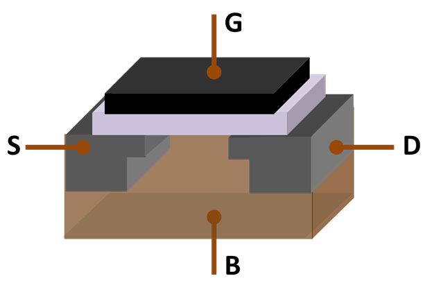Julius Edgar lilenfield proposes the field effect transistor.