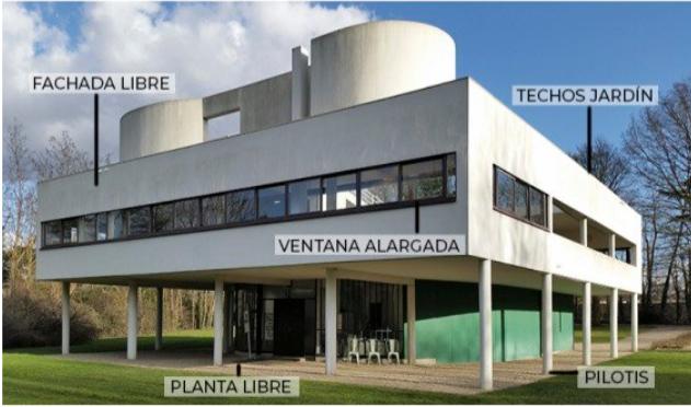Fundamentos de la arquitectura de Le Corbusier