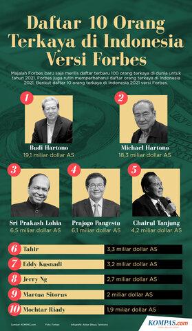 10 ORANG TERKAYA DI INDONESIA VERSI FORBES