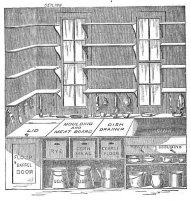 Plan organizador de la cocina