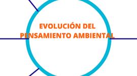 Evolución del pensamiento ambiental y sostenible timeline