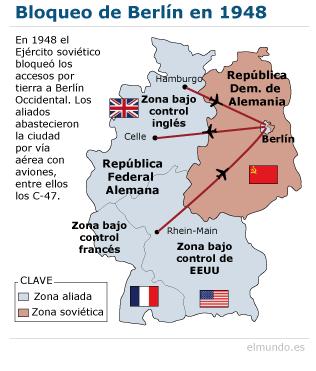 Bloqueo soviético de Berlín e inicio de la Guerra Fría