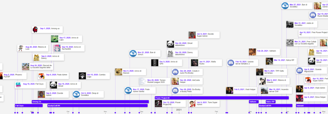 Progetto Booby Timeline
