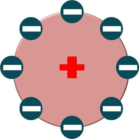 Modelo atómico de Perrín