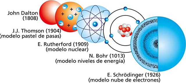 Modelo atómico de Schrödinger