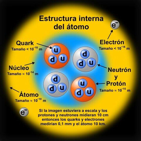 Teorización sobre los quarks