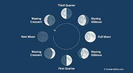 Phases of the Moon timeline
