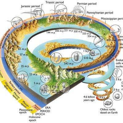 ERAS GEOLOGICAS EMMANUEL FARIAS ZAMORA timeline